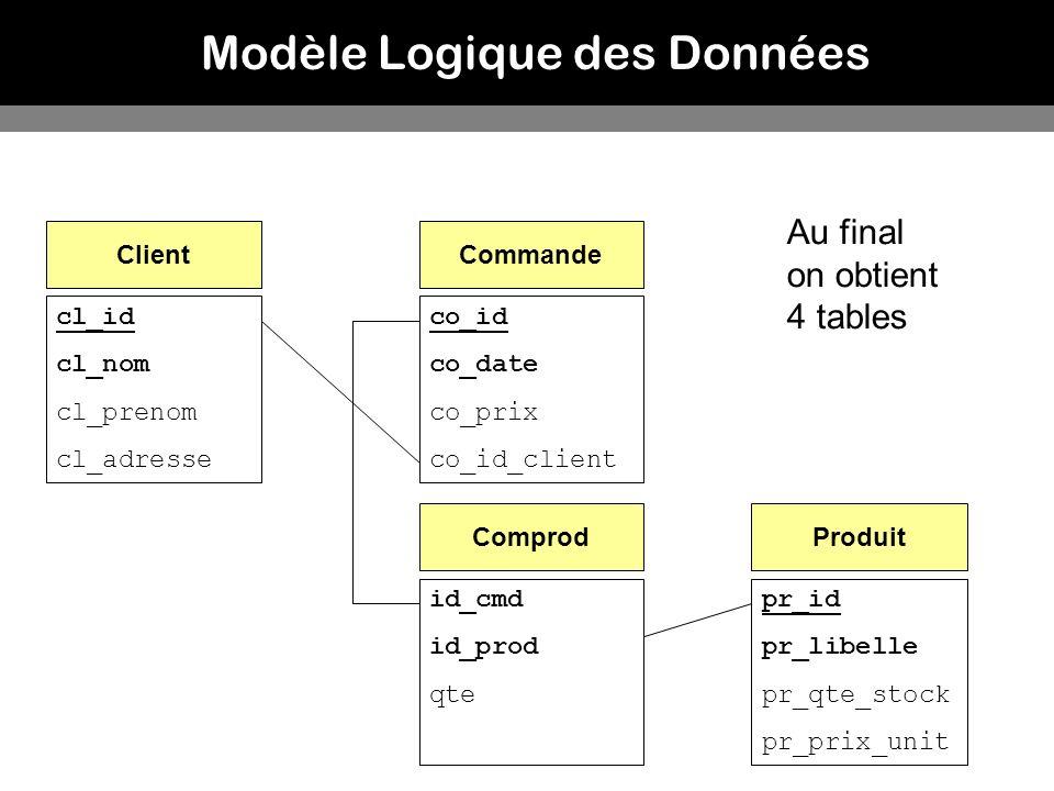 Modèle Logique des Données Au final on obtient 4 tables Client cl_id cl_nom cl_prenom cl_adresse Commande co_id co_date co_prix co_id_client Produit p
