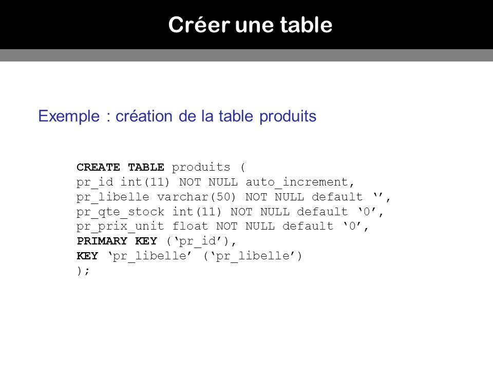 Créer une table CREATE TABLE produits ( pr_id int(11) NOT NULL auto_increment, pr_libelle varchar(50) NOT NULL default, pr_qte_stock int(11) NOT NULL