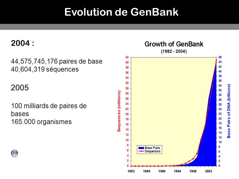 Evolution de GenBank 2004 : 44,575,745,176 paires de base 40,604,319 séquences 2005 100 milliards de paires de bases 165.000 organismes