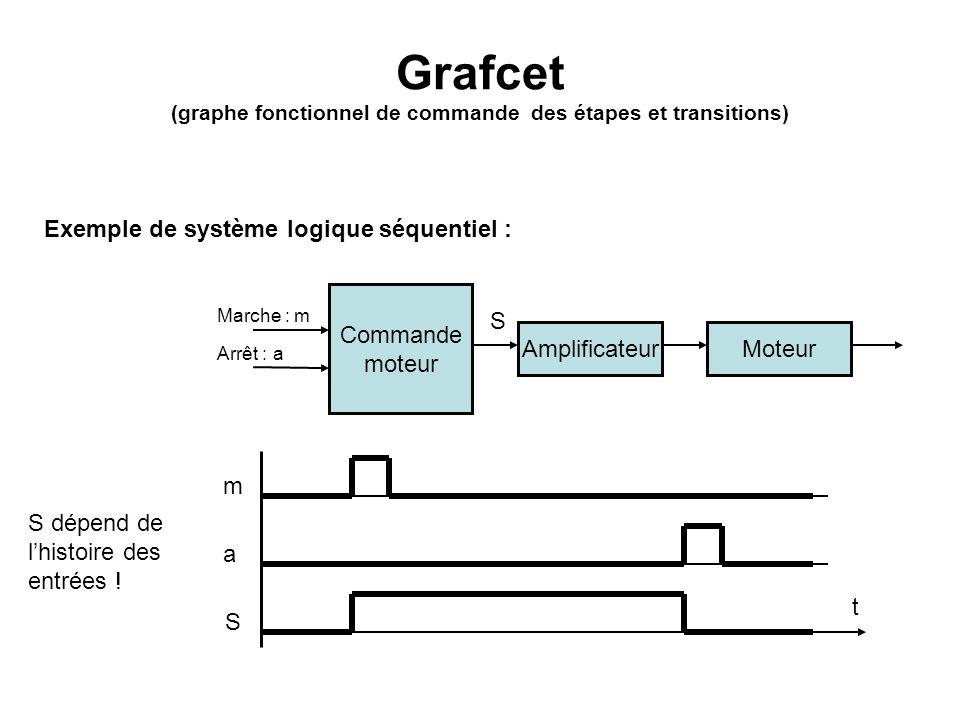 Grafcet (graphe fonctionnel de commande des étapes et transitions) Commande moteur Amplificateur Marche : m S Exemple de système logique séquentiel :