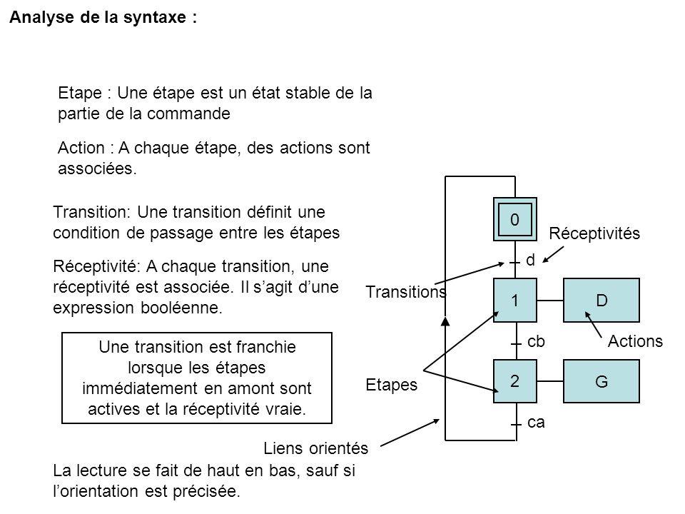 Exemple : chariot baladeur… 0 d cb ca Capteur B : cbCapteur A : ca 1 D 2 G Départ : d 0 2 G 1 D Moteur : G : aller à gauche D : aller à droite d cb ca Létape 0 est active à linitialisation de la partie commande ( représentée par un double carré dans le grafcet) Un appui sur d entraîne le franchissement de la première transition, cest-à-dire la désactivation de létape 0 et lactivation de létape1.