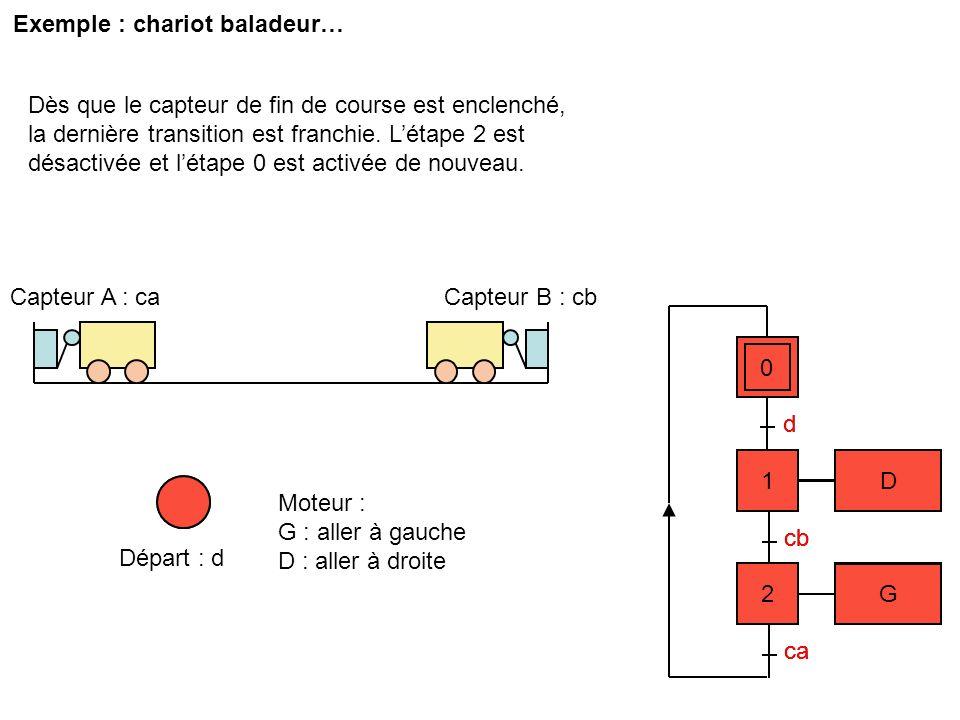 Exemple : chariot baladeur… 0 d cb ca Capteur B : cbCapteur A : ca 1 D 2 G Départ : d 0 2 G 1 D Moteur : G : aller à gauche D : aller à droite d cb ca
