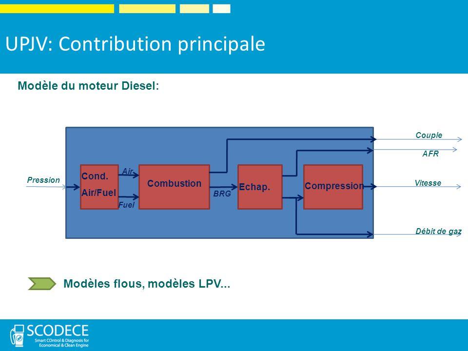 AFR Couple Vitesse Débit de gaz Pression Cond.Air/Fuel Combustion Echap.