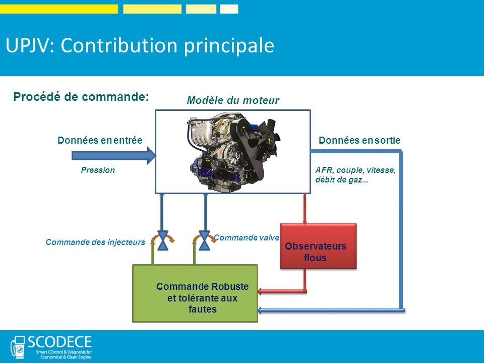 Modèle du moteur Données en entréeDonnées en sortie PressionAFR, couple, vitesse, débit de gaz...