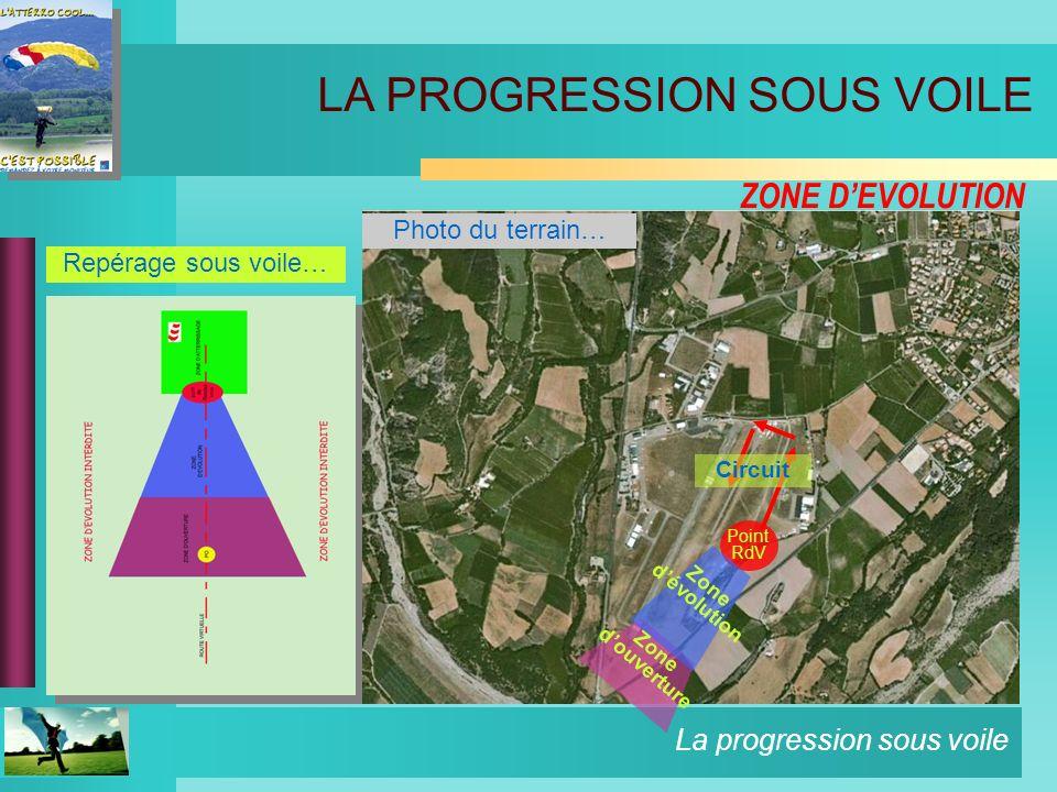La progression sous voile ZONE DEVOLUTION Repérage sous voile… Photo du terrain… LA PROGRESSION SOUS VOILE Point RdV Circuit Zone douverture Zone dévo