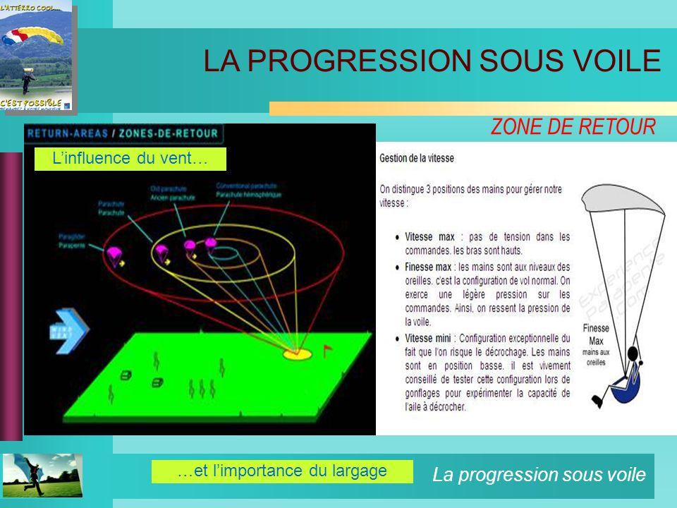 La progression sous voile ZONE DE RETOUR …et limportance du largage LA PROGRESSION SOUS VOILE Linfluence du vent…