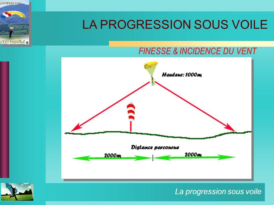 La progression sous voile FINESSE & INCIDENCE DU VENT LA PROGRESSION SOUS VOILE