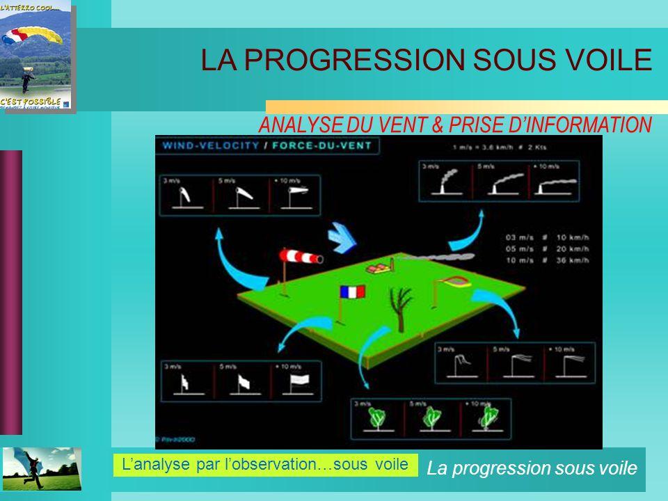 La progression sous voile ANALYSE DU VENT & PRISE DINFORMATION Lanalyse par lobservation…sous voile LA PROGRESSION SOUS VOILE
