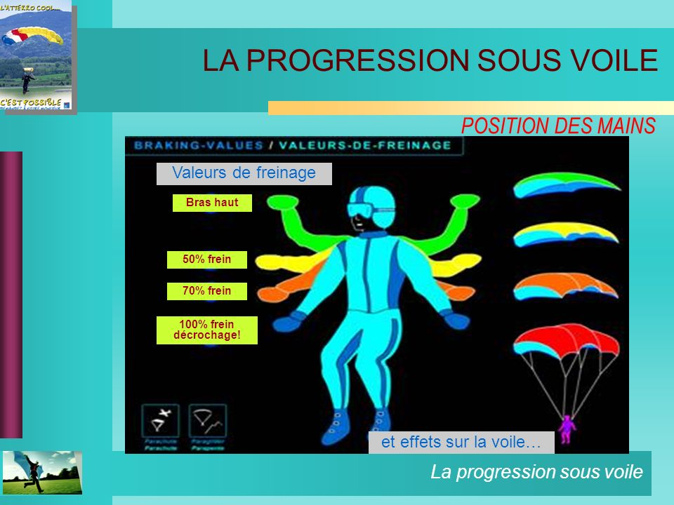 La progression sous voile EXERCICES PILOTAGE AVANCE VOL STABILISE BASSES VITESSES VIRAGES DYNAMIQUES, WINGOVERS, 360° ENGAGES… ETAGEMENT ET ENFONCEMENT AUX ELEVATEURS AVANT DECROCHAGE STATIQUE, DYNAMIQUE, MAINTENUE… MANŒUVRES RADICALES VOL EN PATROUILLE & VOILE CONTACT FINESSE ET CALCUL DU POINT DABOUTISSEMENT LES DIFFERENTS CIRCUITS DAPPROCHE ATTERRISSAGE DE PRECISION LA PROGRESSION SOUS VOILE