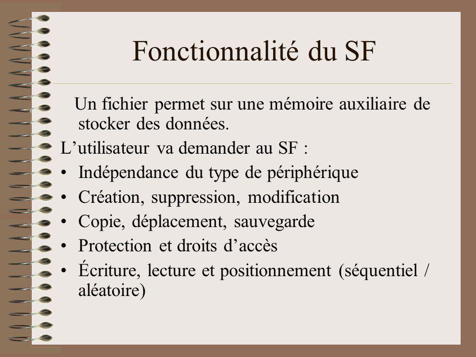 Structuration des fichiers Une suite doctets (Unix, DOS) Une suite denregistrements (record) découpés en champs (field) Une suite denregistrements de longueur fixe ou variable