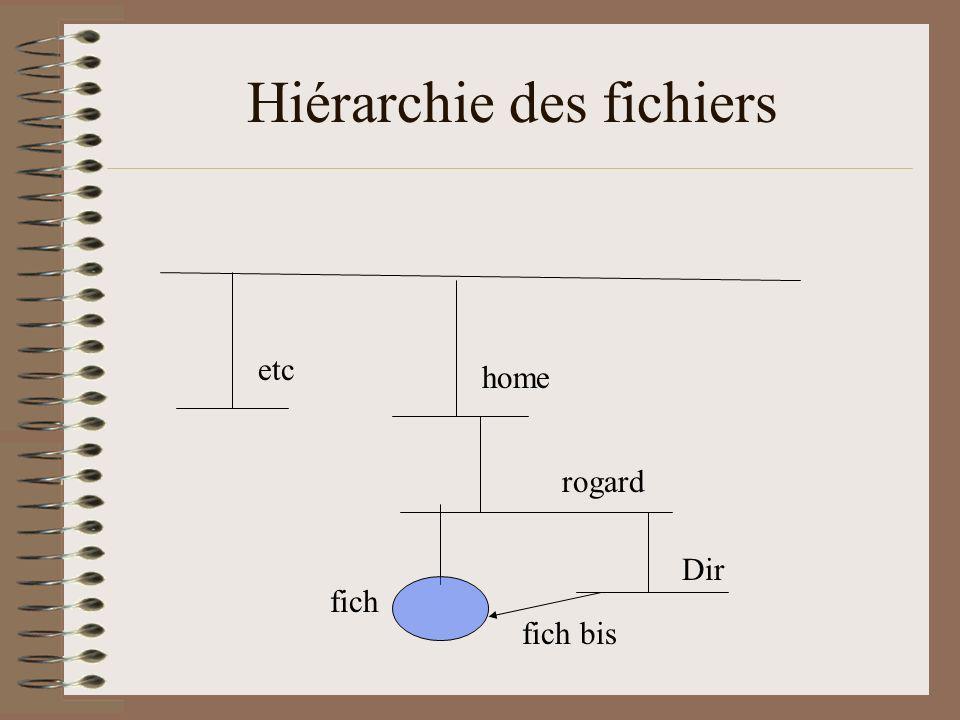 Les noms des fichiers Sous Unix Une seule hiérarchie de base / /home/rogard/fich Sous Windows Une hiérarchie par périphérique C:\home\rogard\fich A:\home\rogard\fich On adopte aussi des noms relatifs par rapport au répertoire courant.