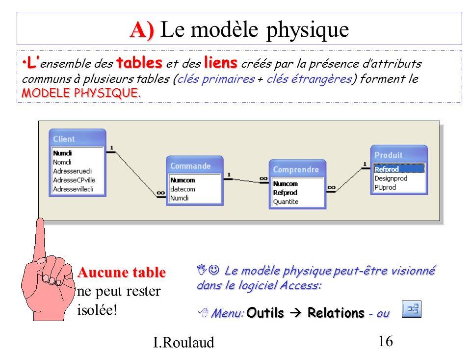I.Roulaud 16 A) A) Le modèle physique Ltablesliens MODELE PHYSIQUE.L ensemble des tables et des liens créés par la présence dattributs communs à plusi