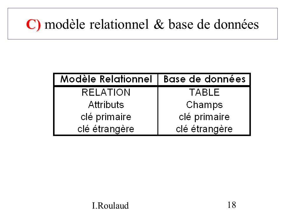 I.Roulaud 18 C) C) modèle relationnel & base de données