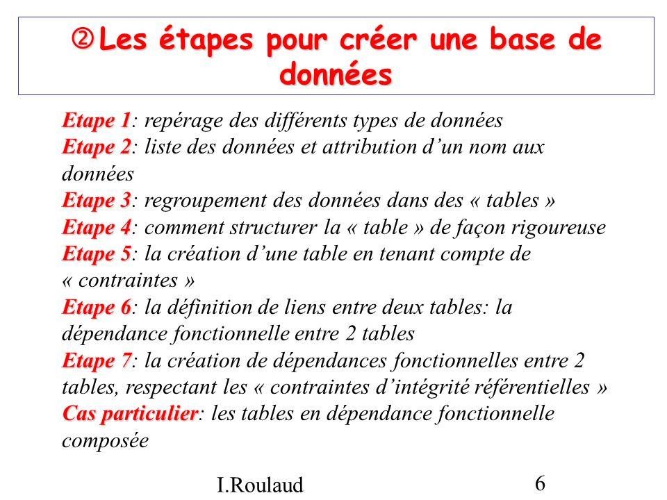 I.Roulaud 6 Les étapes pour créer une base de données Les étapes pour créer une base de données Etape 1 Etape 1: repérage des différents types de donn