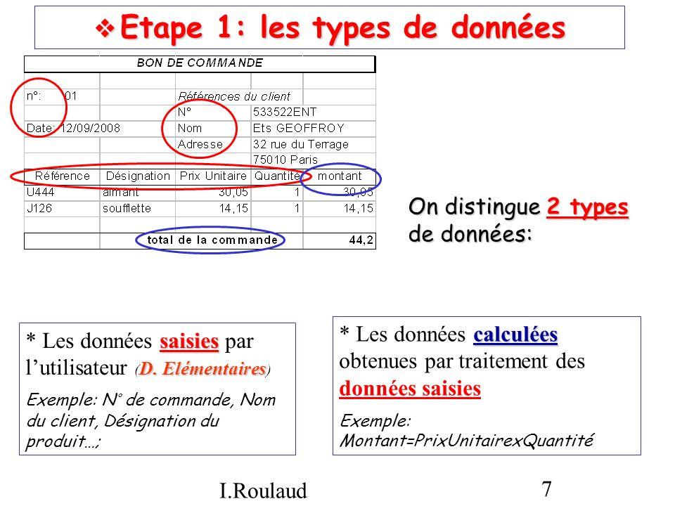 I.Roulaud 8 Etape 2: la liste des données Etape 2: la liste des données Dans la liste des données (ou dictionnaire des données), on ne retient que les données saisies Dans la liste des données (ou dictionnaire des données), on ne retient que les données saisies nom différent polysèmes On a attribué un nom différent à chacune des données, pour éviter les polysèmes (un même nom identifie plusieurs données) Il ne peut y avoir de « synonymes » Ex: « designproduit » & « libelleproduit» pour le nom des produits On détaille suffisamment les données pour faciliter linterrogation de la base… compréhensible Le nom choisi doit être compréhensible, et être rédigé selon certaines règles NumcomRefprod DatecomDesignprod NumcliPUprod NomcliQuantité AdresseruecliCPclivillecli