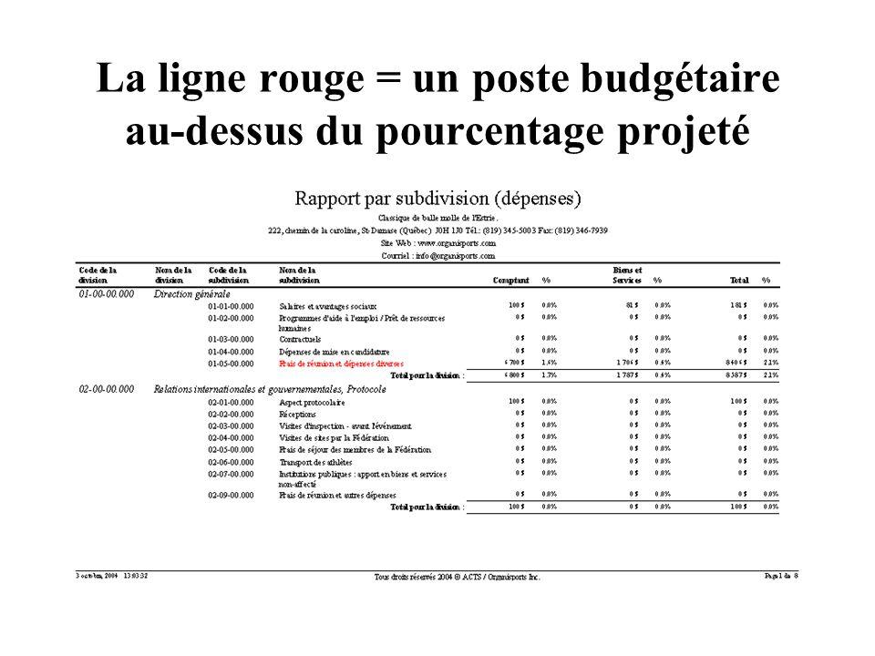 La ligne rouge = un poste budgétaire au-dessus du pourcentage projeté