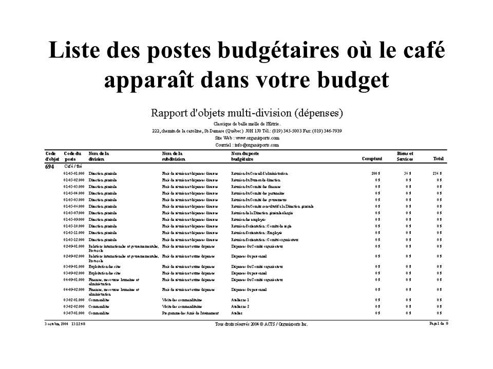 Liste des postes budgétaires où le café apparaît dans votre budget