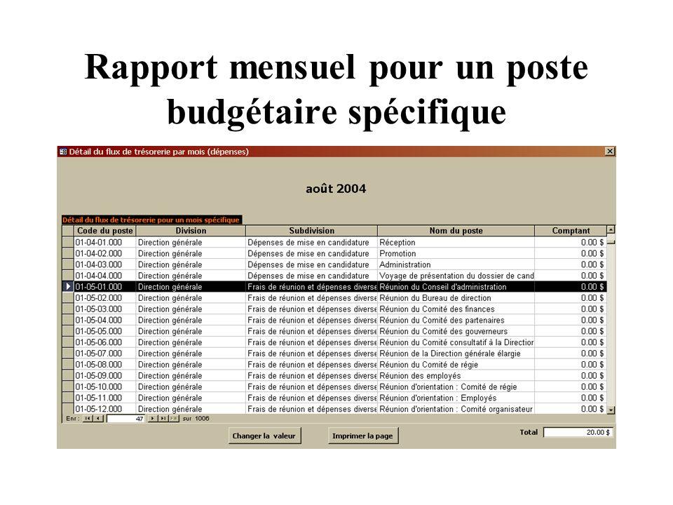 Rapport mensuel pour un poste budgétaire spécifique