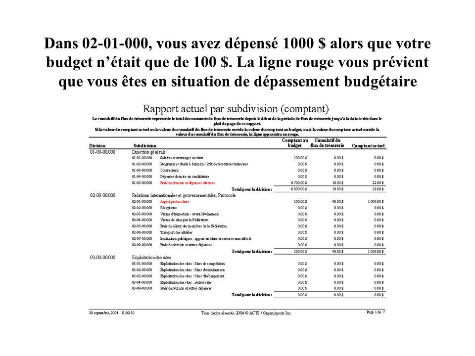 Dans 02-01-000, vous avez dépensé 1000 $ alors que votre budget nétait que de 100 $.