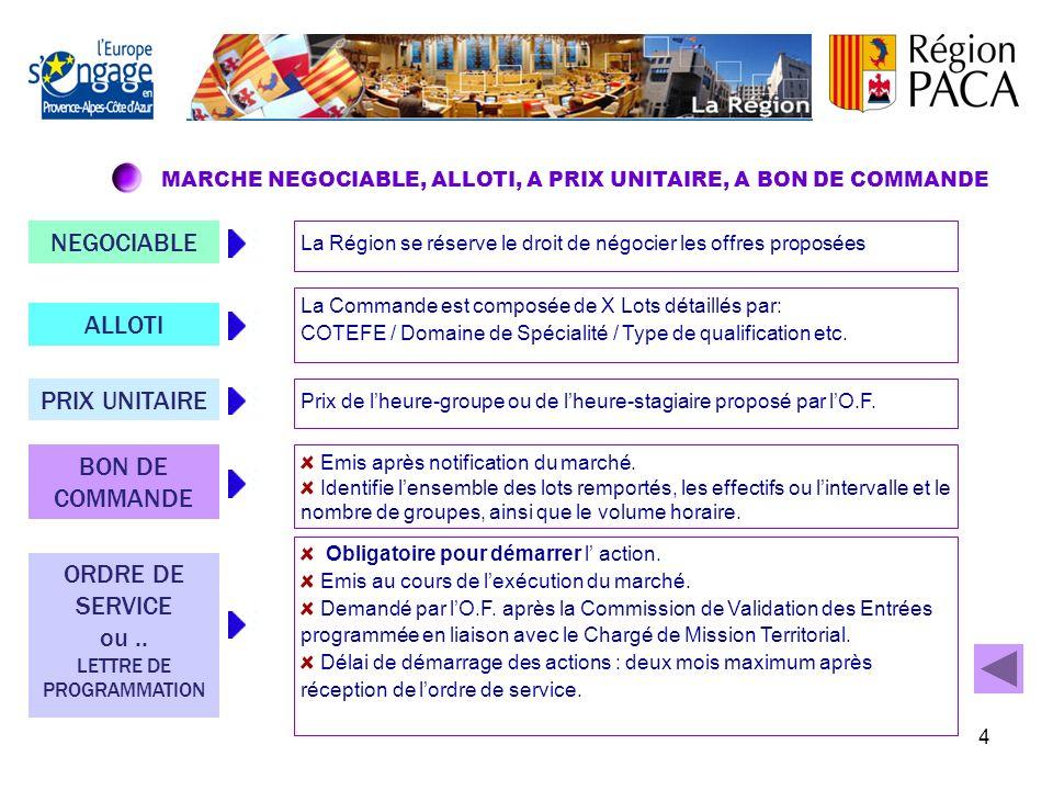 3 LES DIFFERENTS MARCHES MARCHERECONDUCTIBLE2010-2014 Négociable Alloti à Prix unitaire à Bon de commande 3 TYPES DE PRESTATIONS 2 MODALITES DE PAIEME