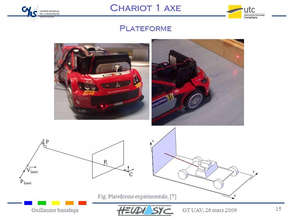 GT UAV, 26 mars 2009 15 Guillaume Sanahuja Plateforme Chariot 1 axe Fig. Plateforme expérimentale, [7]