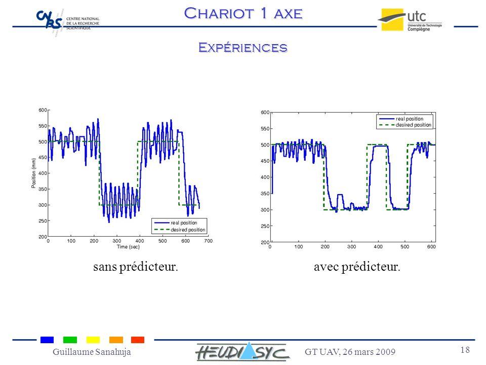GT UAV, 26 mars 2009 18 Guillaume Sanahuja Expériences sans prédicteur.avec prédicteur. Chariot 1 axe
