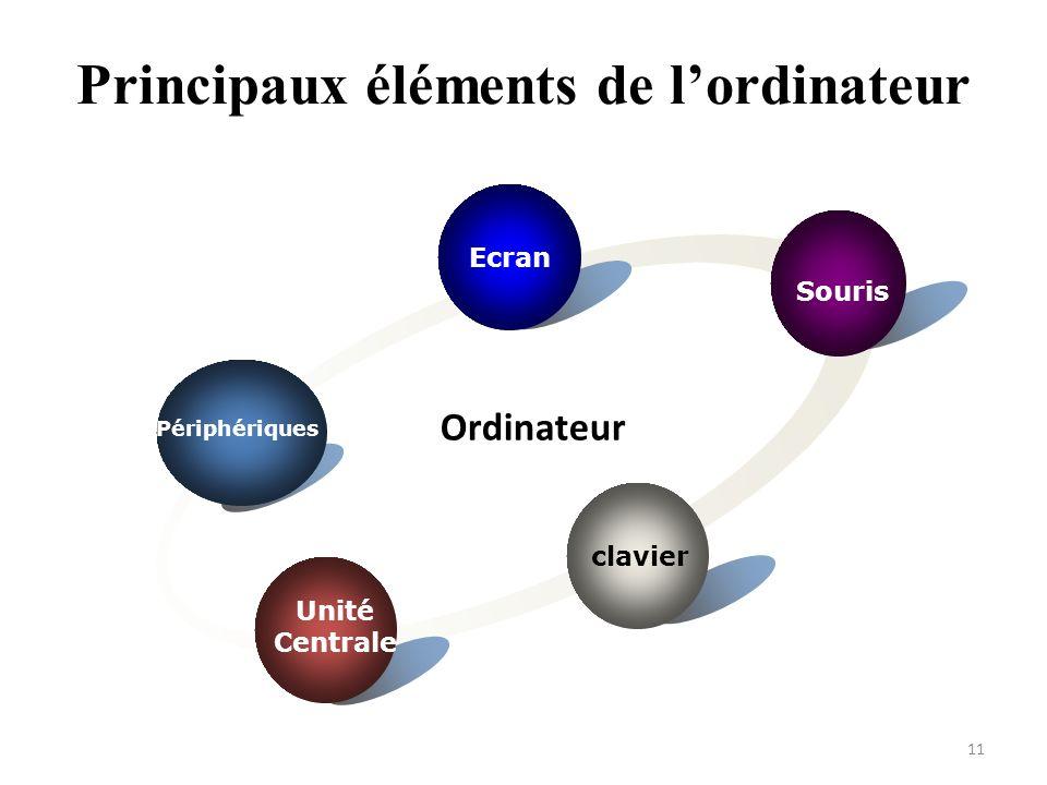 Ecran Souris clavier Périphériques Ordinateur Principaux éléments de lordinateur Unité Centrale Unité Centrale 11