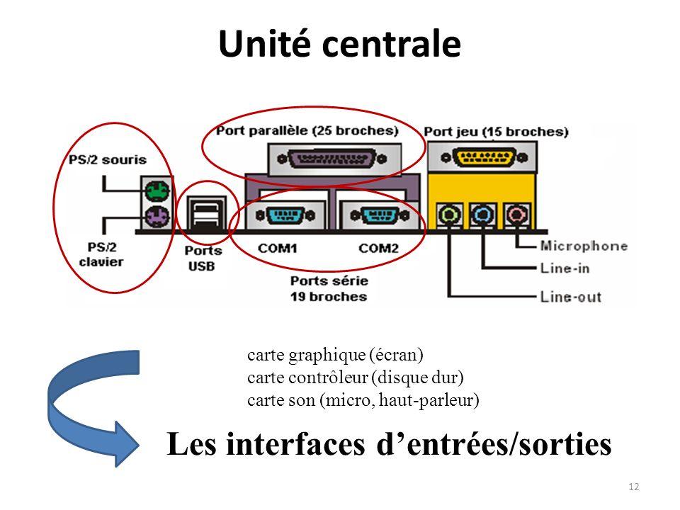 Unité centrale Les interfaces dentrées/sorties carte graphique (écran) carte contrôleur (disque dur) carte son (micro, haut-parleur) 12