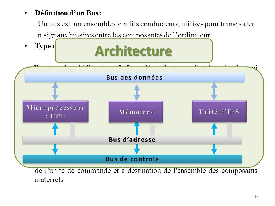 Définition dun Bus: Un bus est un ensemble de n fils conducteurs, utilisés pour transporter n signaux binaires entre les composantes de lordinateur Ty