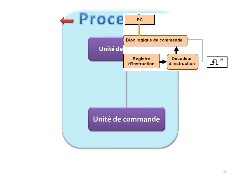 Unité de traitement regroupe les circuits qui assurent les traitements nécessaires à l'exécution des instructions : Unité Arithmétique et Logique (UAL