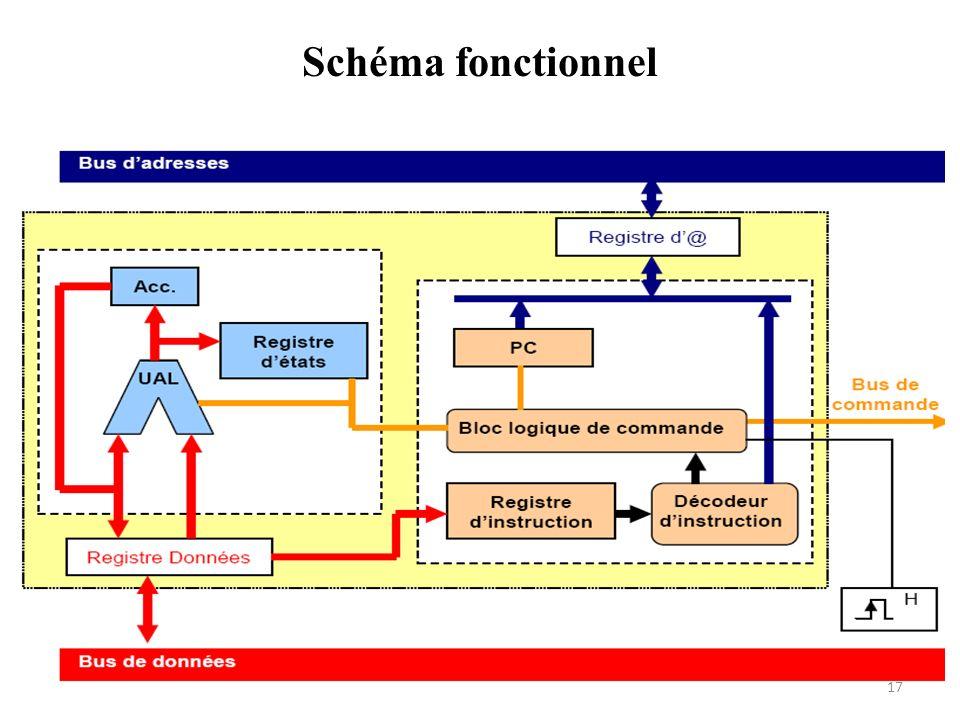 Schéma fonctionnel 17