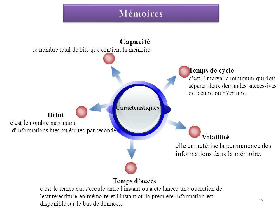 Caractéristiques Capacité le nombre total de bits que contient la mémoire Temps de cycle cest l'intervalle minimum qui doit séparer deux demandes succ