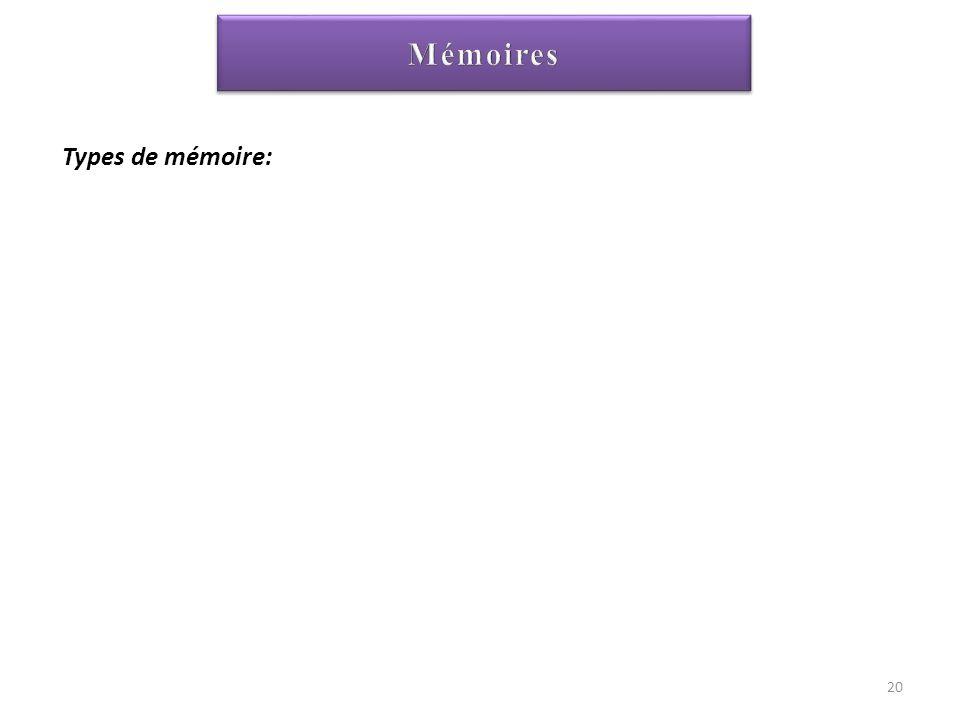 Types de mémoire: Mémoire vive: RAM (Random Acces Memory) Mémoires auxiliaires Mémoire morte: ROM (Read Only Memory) 20