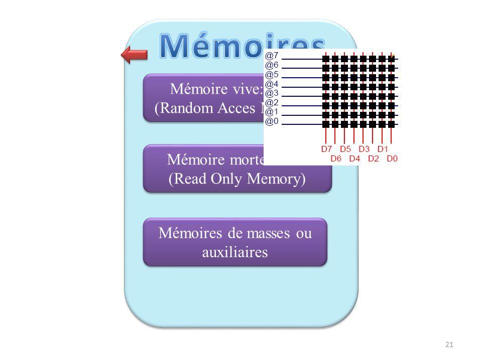 Mémoire vive: RAM (Random Acces Memory) Mémoire morte:ROM (Read Only Memory) Mémoires de masses ou auxiliaires Une mémoire vive sert au stockage tempo