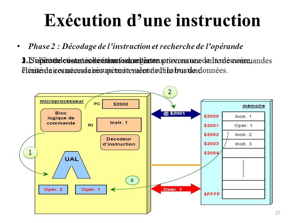 Phase 2 : Décodage de linstruction et recherche de l'opérande Exécution dune instruction 1.L'unité de commande transforme l'instruction en une suite d