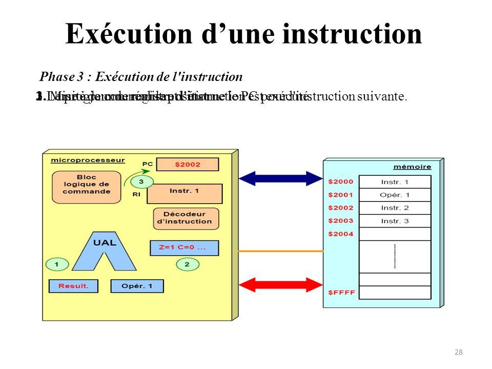 Exécution dune instruction Phase 3 : Exécution de l'instruction 1.Le programme réalisant l'instruction est exécuté.2. Mise à jour de registre détat3.L