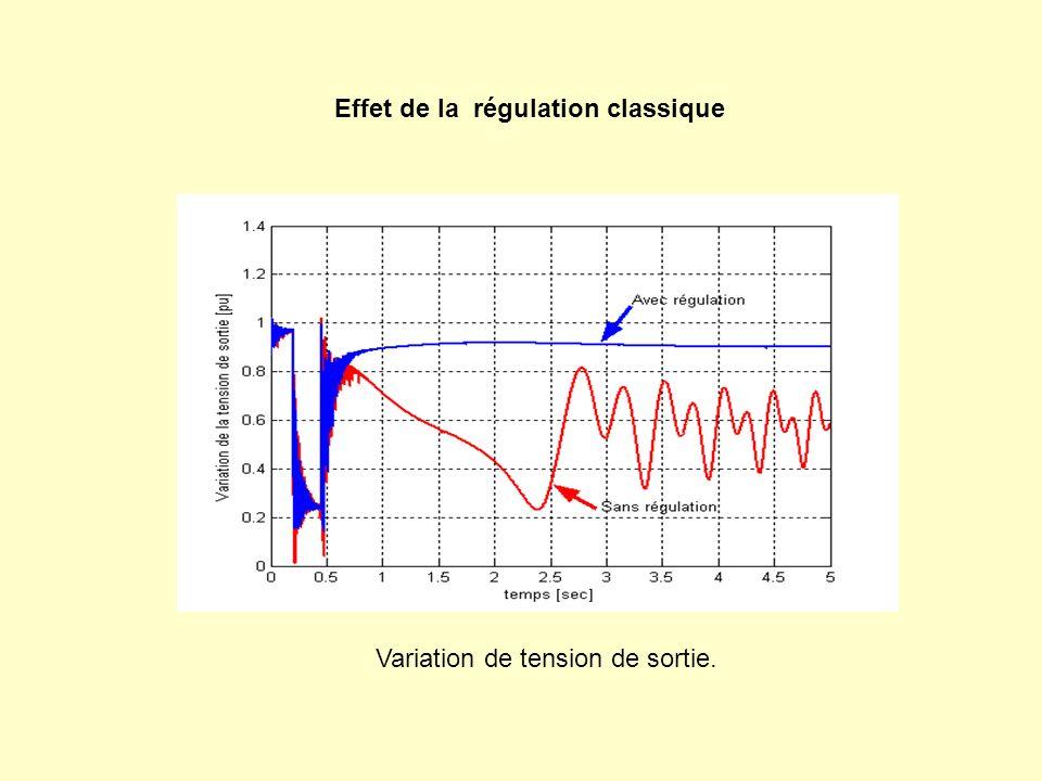 Effet de la régulation classique Variation de tension de sortie.