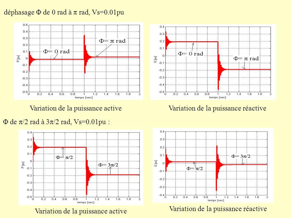 Φ de π/2 rad à 3π/2 rad, Vs=0.01pu : Variation de la puissance active Variation de la puissance réactive déphasage Φ de 0 rad à π rad, Vs=0.01pu Varia