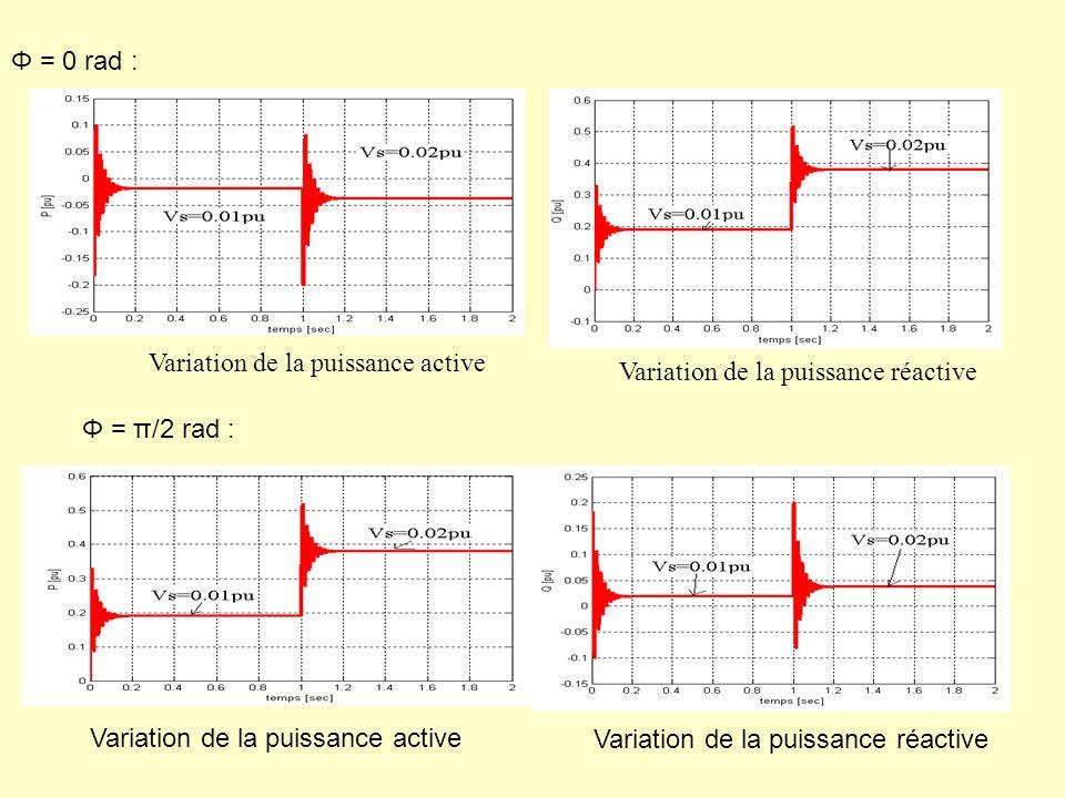 Φ = π/2 rad : Variation de la puissance active Variation de la puissance réactive Φ = 0 rad : Variation de la puissance active Variation de la puissan