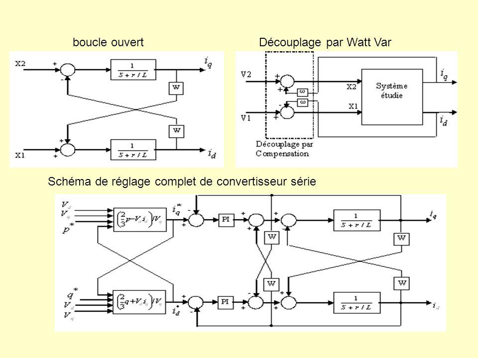 boucle ouvertDécouplage par Watt Var Schéma de réglage complet de convertisseur série