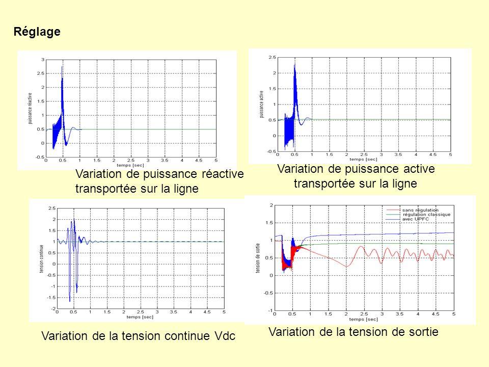 Réglage Variation de puissance active transportée sur la ligne Variation de puissance réactive transportée sur la ligne Variation de la tension de sor