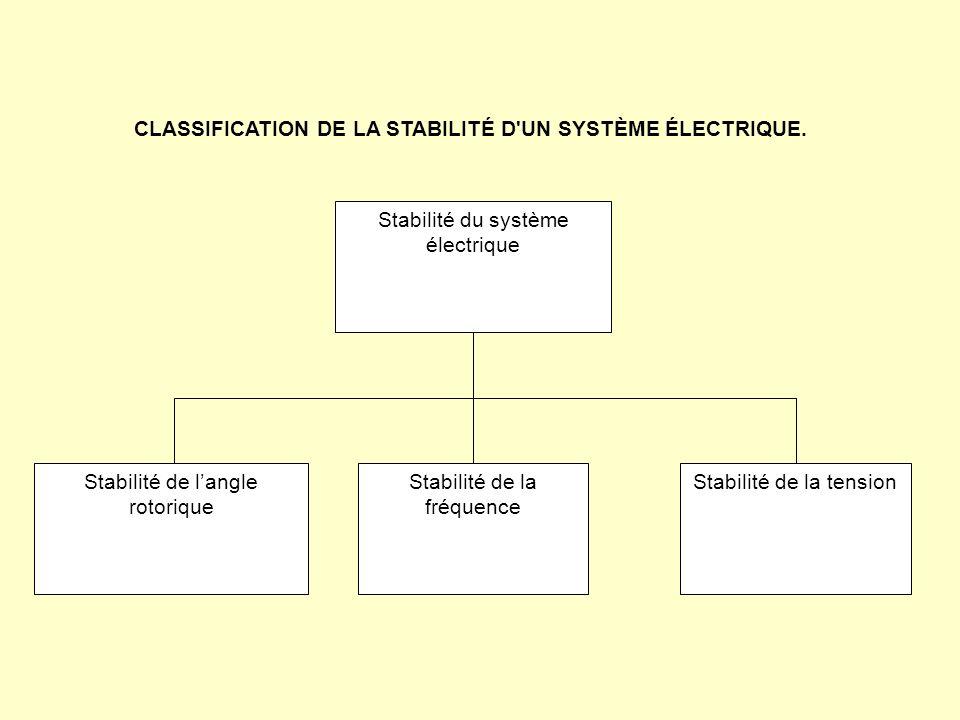 Stabilité du système électrique Stabilité de la fréquence Stabilité de la tensionStabilité de langle rotorique CLASSIFICATION DE LA STABILITÉ D'UN SYS