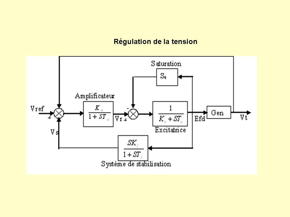 Variation de la vitesse Variation de langle de charge Variation de la tension de compensation parallèle Variation de la tension de compensation série