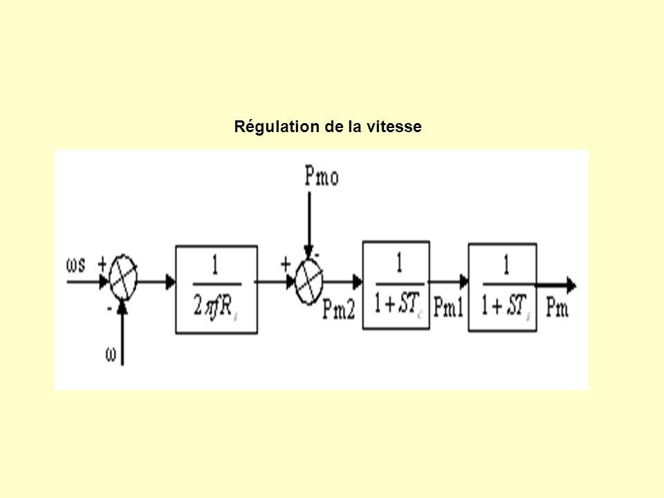 Variation de tension de sortie du générateur.
