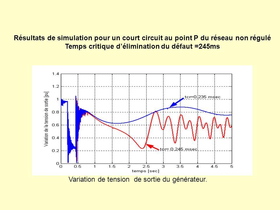 Variation de tension de sortie du générateur. Résultats de simulation pour un court circuit au point P du réseau non régulé Temps critique déliminatio