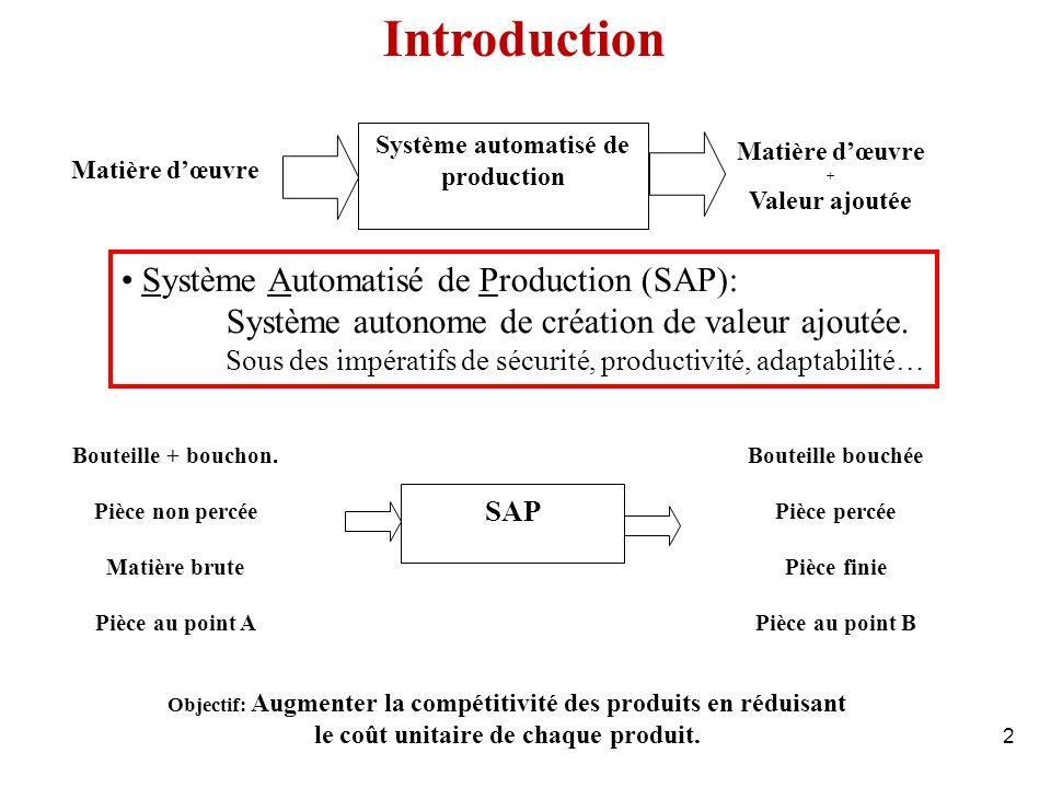 2 Système Automatisé de Production (SAP): Système autonome de création de valeur ajoutée. Sous des impératifs de sécurité, productivité, adaptabilité…