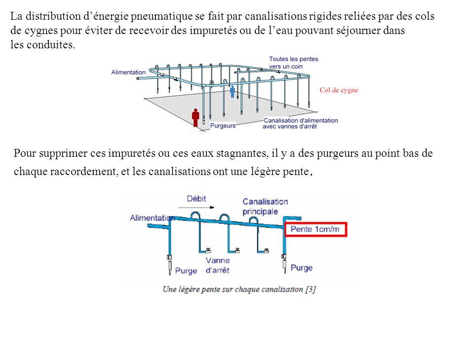La distribution dénergie pneumatique se fait par canalisations rigides reliées par des cols de cygnes pour éviter de recevoir des impuretés ou de leau