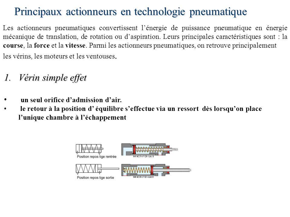 Principaux actionneurs en technologie pneumatique Les actionneurs pneumatiques convertissent lénergie de puissance pneumatique en énergie mécanique de