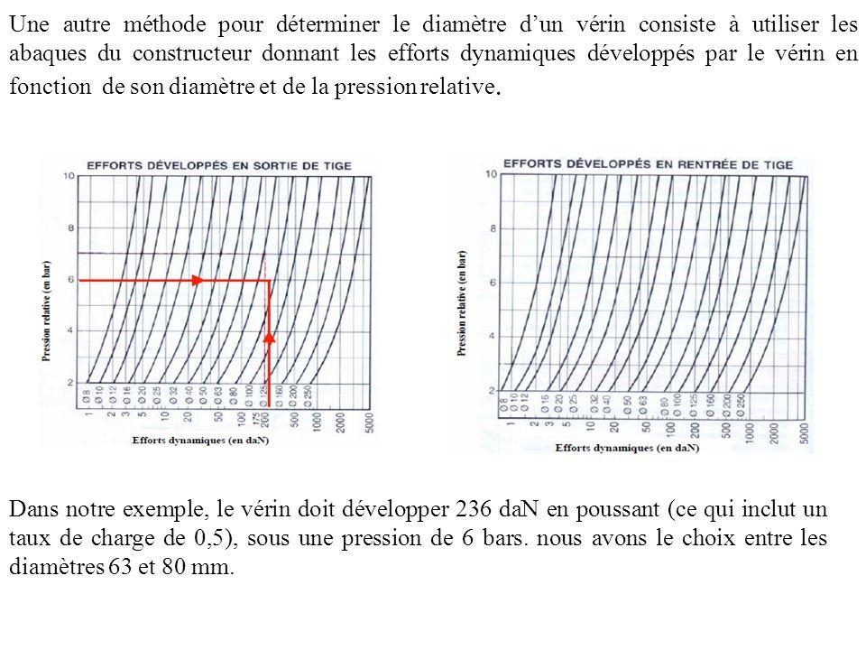 Une autre méthode pour déterminer le diamètre dun vérin consiste à utiliser les abaques du constructeur donnant les efforts dynamiques développés par