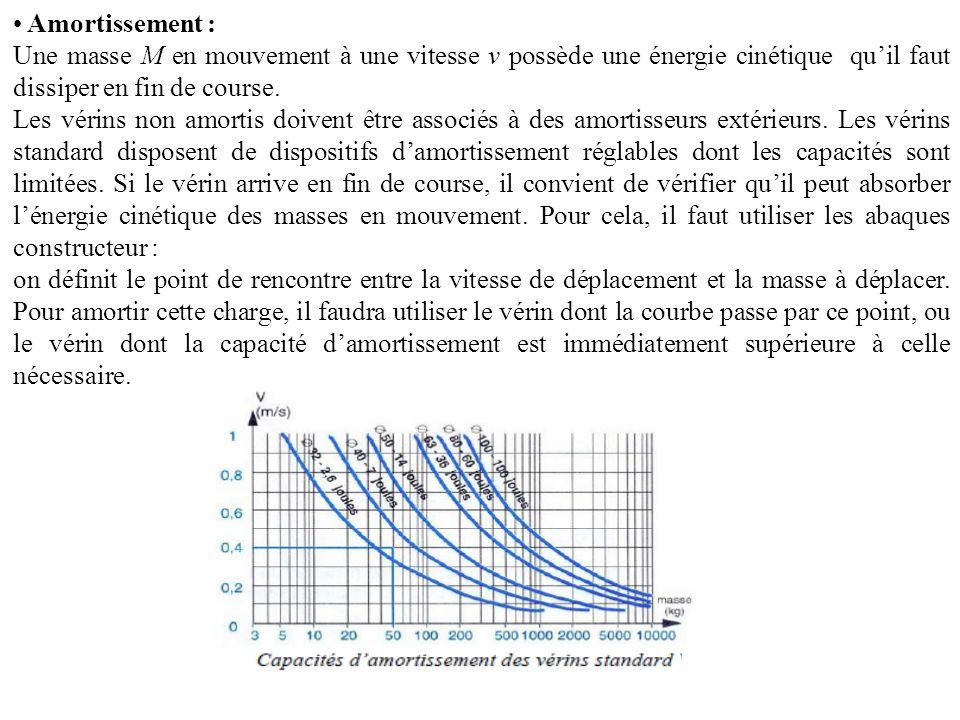 Amortissement : Une masse M en mouvement à une vitesse v possède une énergie cinétique quil faut dissiper en fin de course. Les vérins non amortis doi